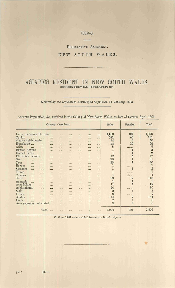 Asiatics Resident in New South Wales. (Return Showing Population of). PARLIAMENT OF NEW SOUTH WALES.